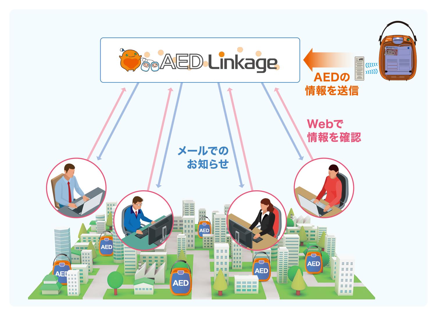 AEDのセルフテストの結果や消耗品の適切な交換を案内するAEDリモート監視システムイメージ